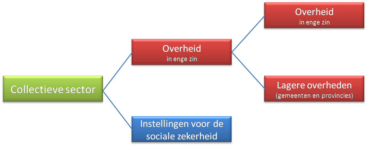 Indeling collectieve sector