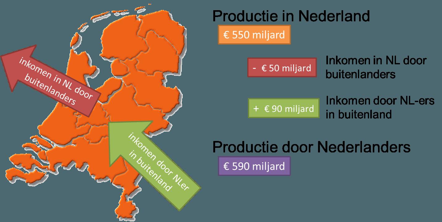 nationaal inkomen