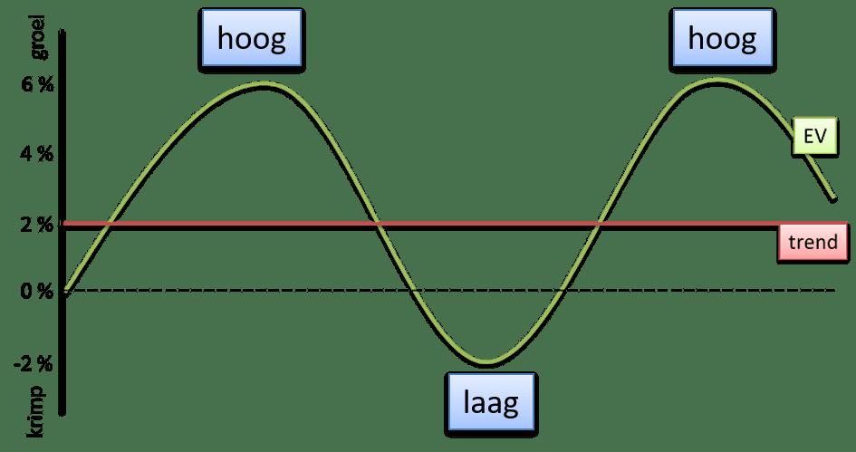 hoog-_laagconjunctuur
