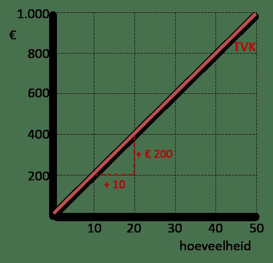 variabele kosten