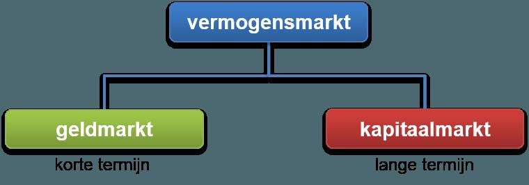 vermogensmarkt