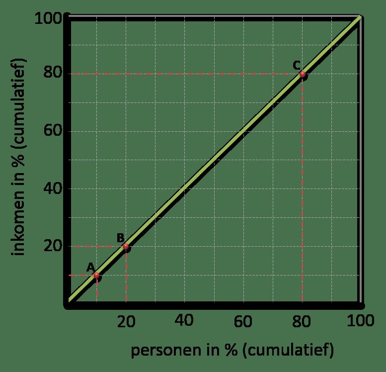 Lorenzcurve basis