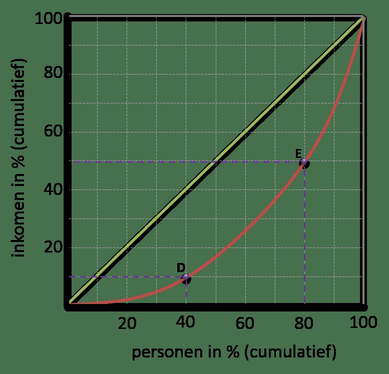 Lorenzcurve