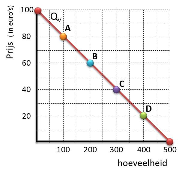 prijselasticiteit_punten