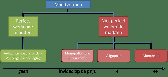marktvormen