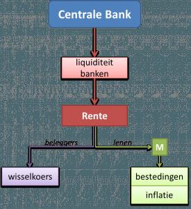 monetbeleid