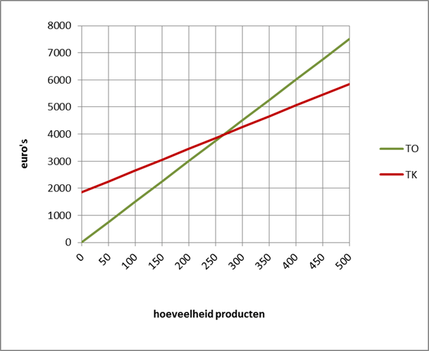 kosten en opbrengsten tekenen 2