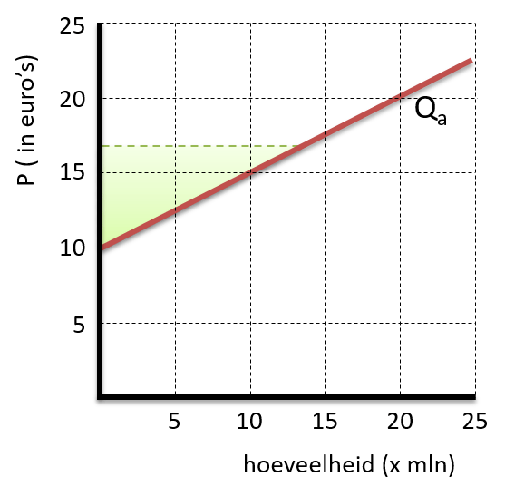 producentensurplus2c