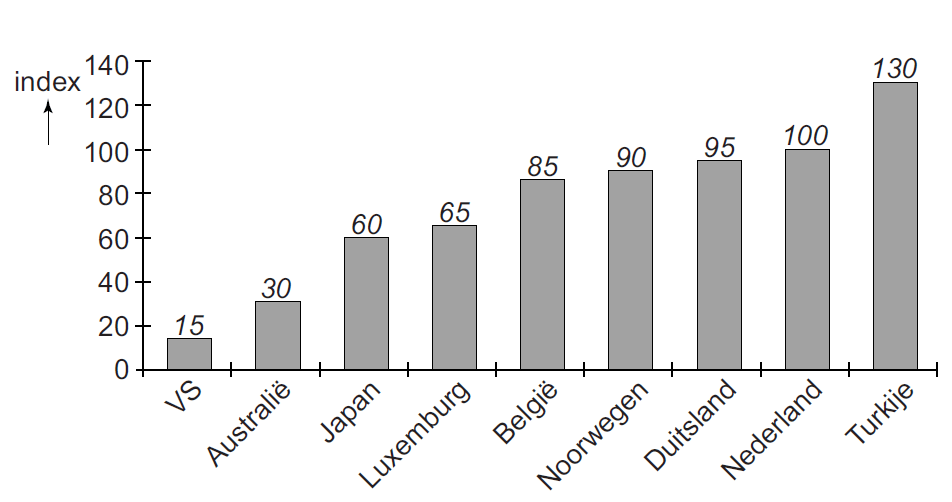 indexcijfers2014