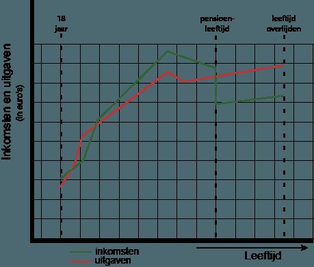 levensloopinkomen