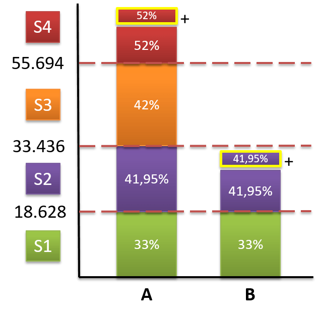 marginale belasting
