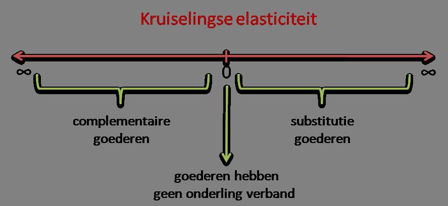 Kruiselingse elasticiteit getallenlijn