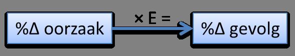 elasticiteit algemeen