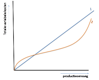 totale variabele kosten