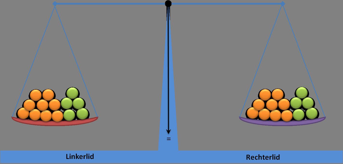 De weegschaal zal in evenwicht (=) blijven zolang je linker- en ...: https://havo.economielokaal.nl/vergelijkingen